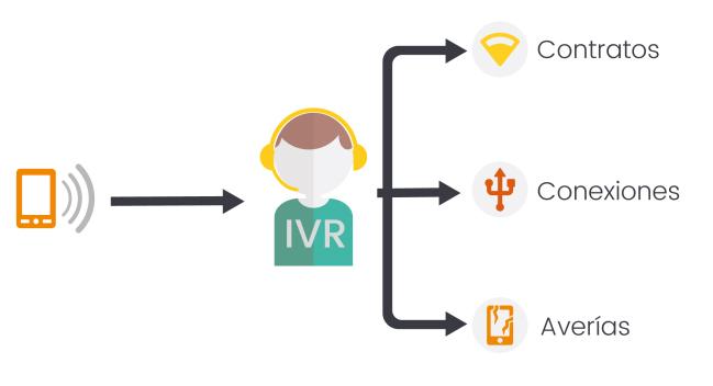 Cómo mejorar el servicio al cliente tal como nos indican en los servicios de IVR de ITILCom