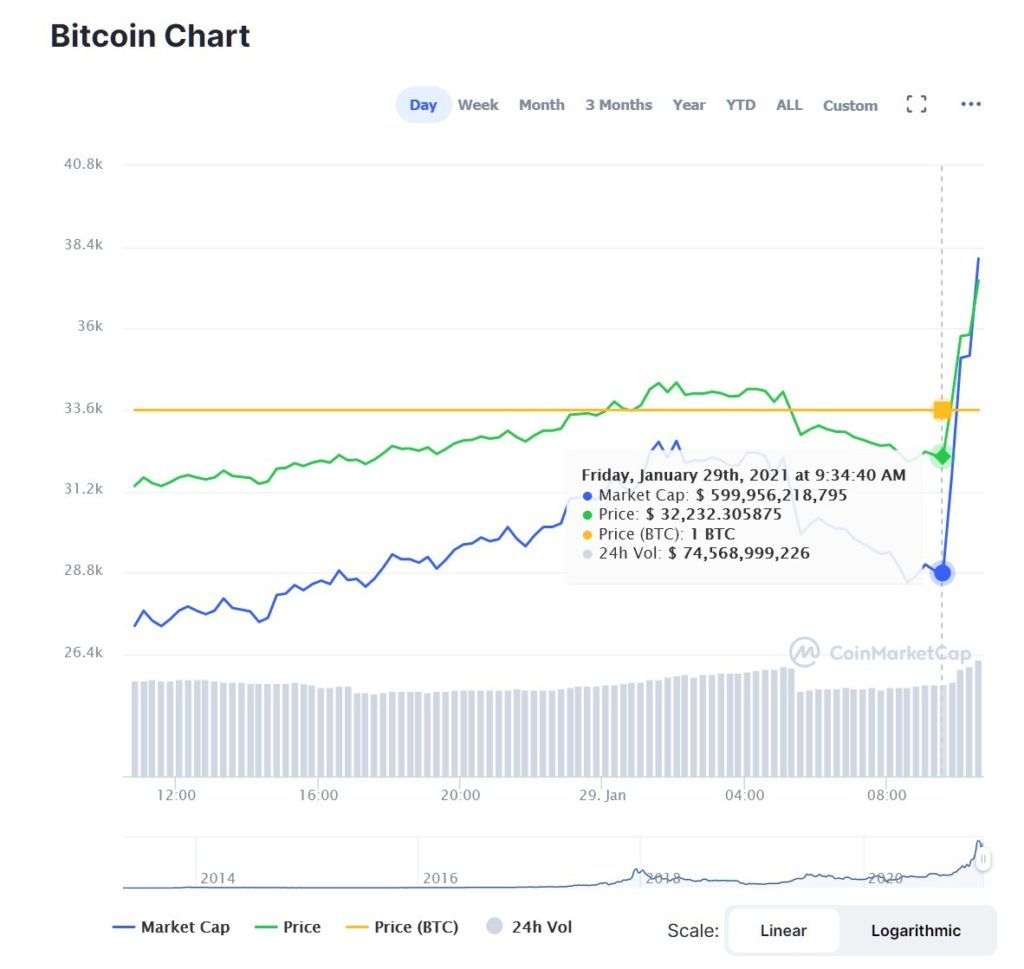 El valor del Bitcoin se eleva gracias a Elon Musk