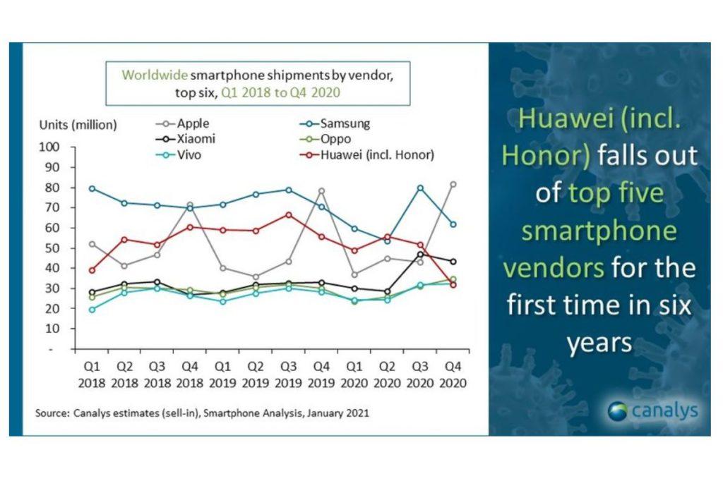 Envíos de smartphones en 2020 - Imagen vía Canalys