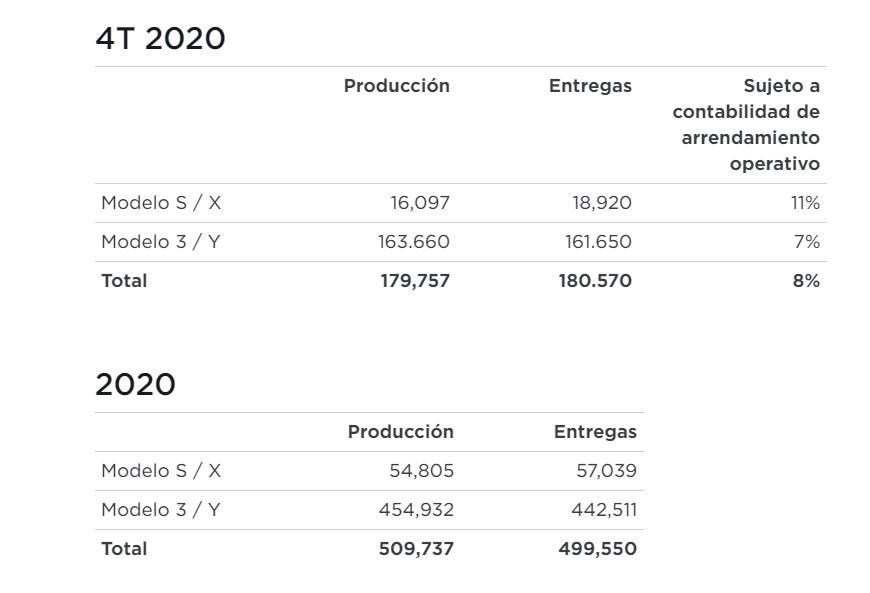 Producción y entregas de vehículos Tesla Q4 2020