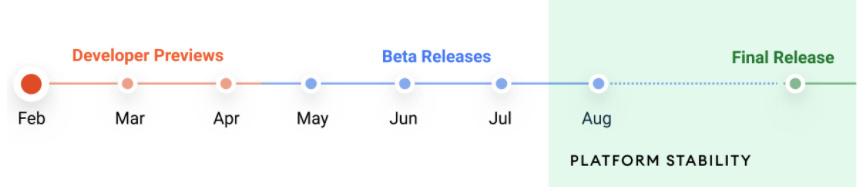 Android 12 - Hoja de ruta