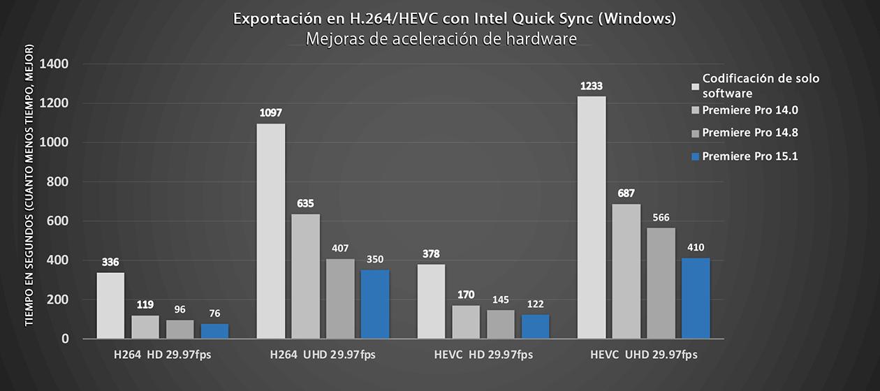 Rendimiento de codificación H.264 en Windows - Adobe Premiere Pro