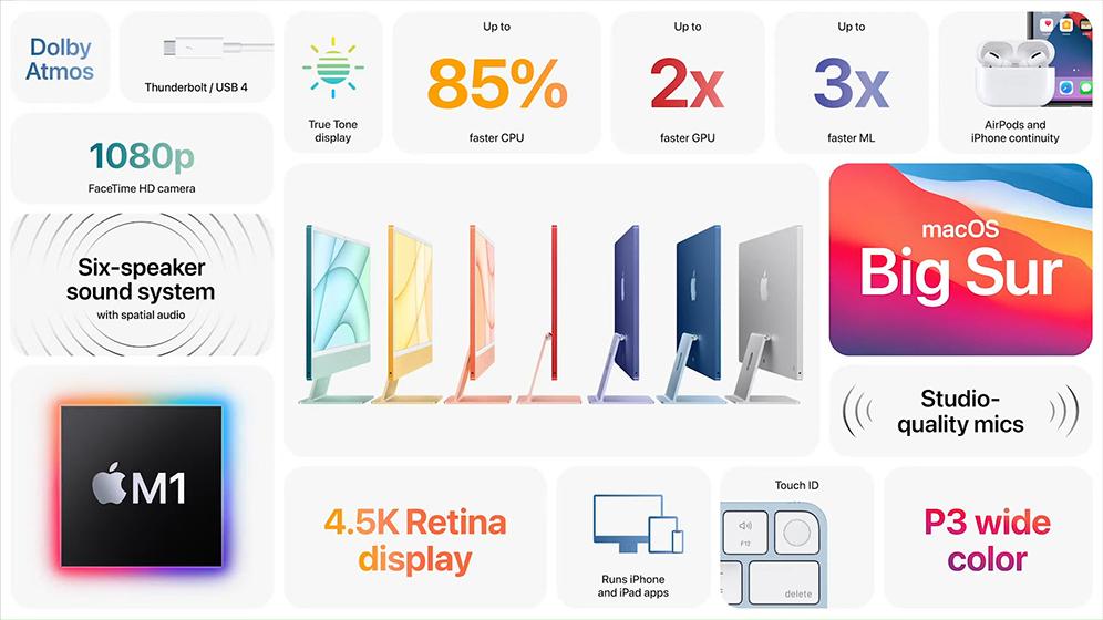 iMac 2021 - Características