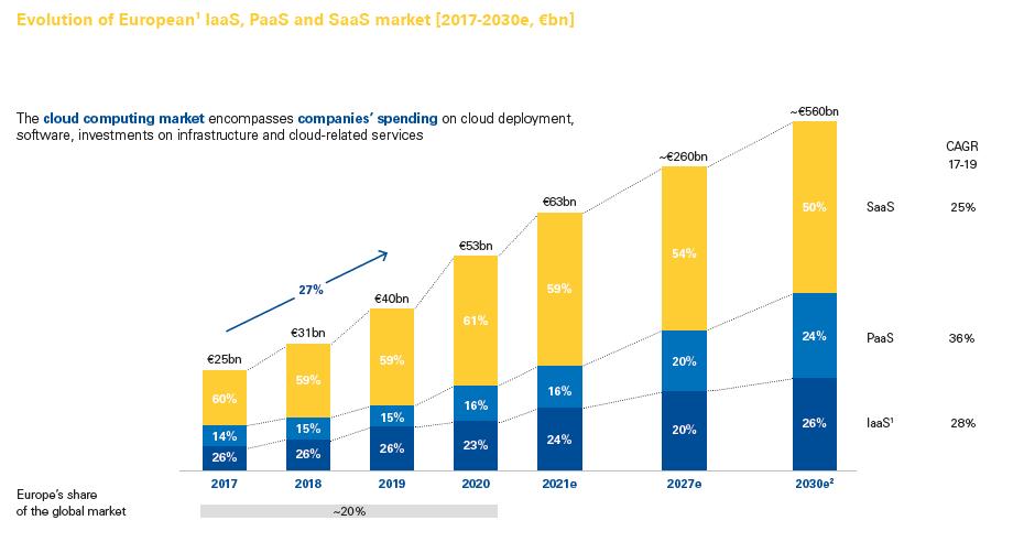 Cuota de mercado de los proveedores europeos de cloud - OVHCloud