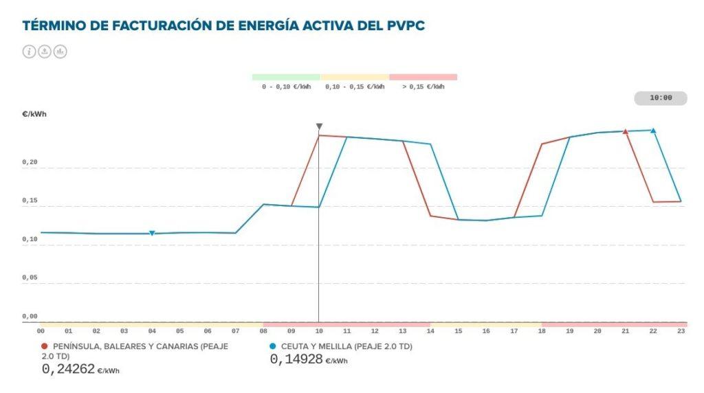 Término de facturación activa de energía del PVPC