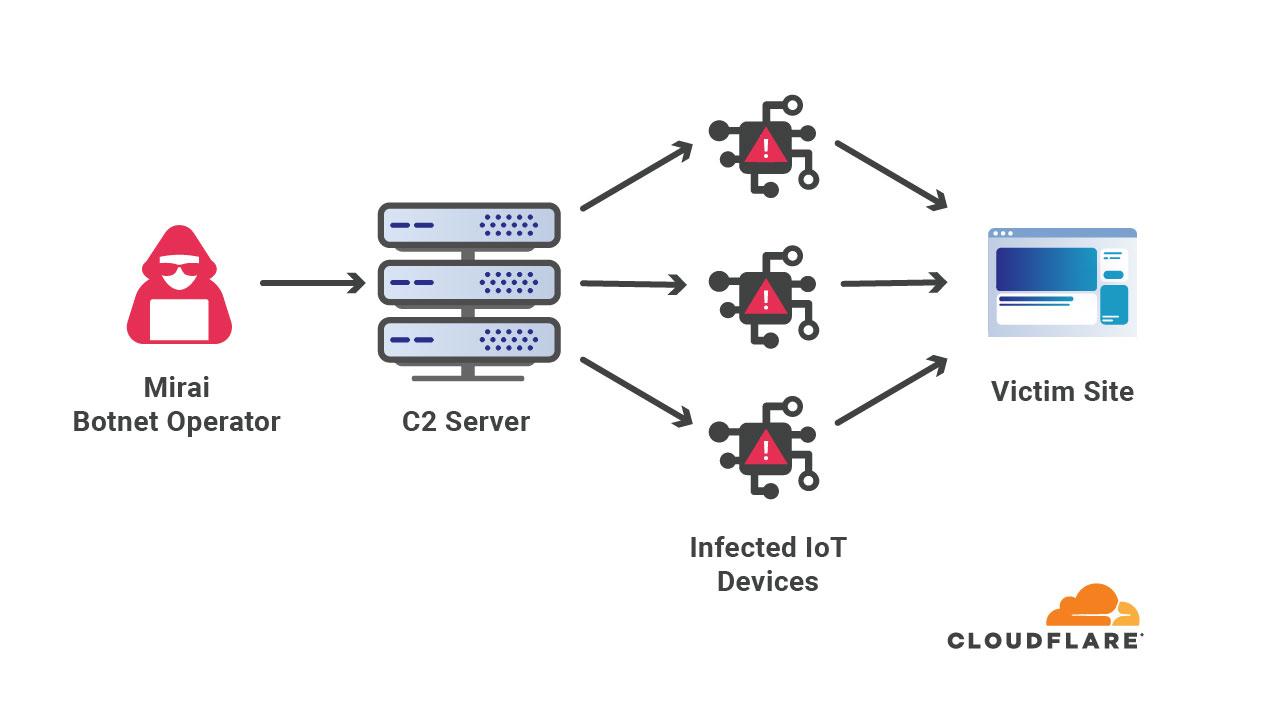 Cloudflare asegura haber mitigado el ataque DDoS más grande hasta ahora