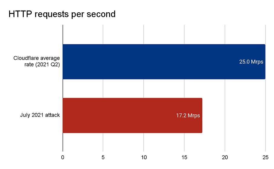 Cloudflare atiende más de 25 millones de solicitudes HTTP por segundo en promedio