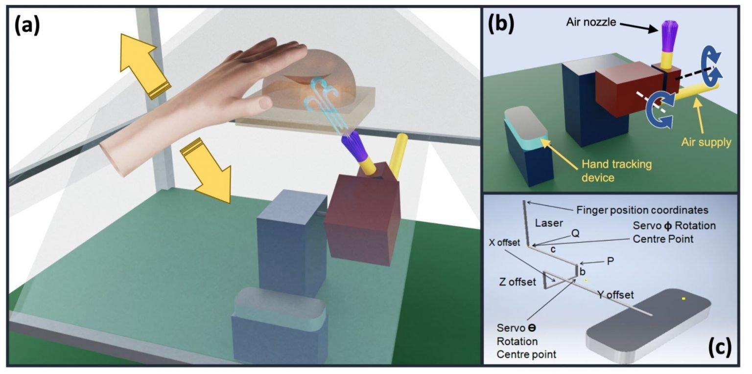 hologramas táctiles