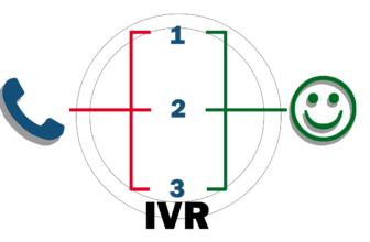 Cómo alcanzar una mayor cartera de clientes usando servicios de IVR
