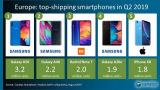 Samsung y Xiaomi ganan mercado en Europa en el 2do trimestre de 2019